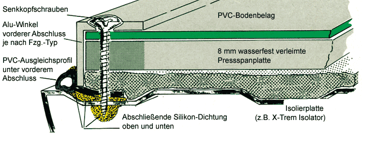 Karavanda yer plakasının yanlardan arac tabanına sabitl